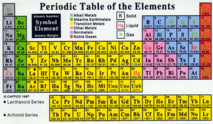 How To Read The Periodic Table The Periodic Table